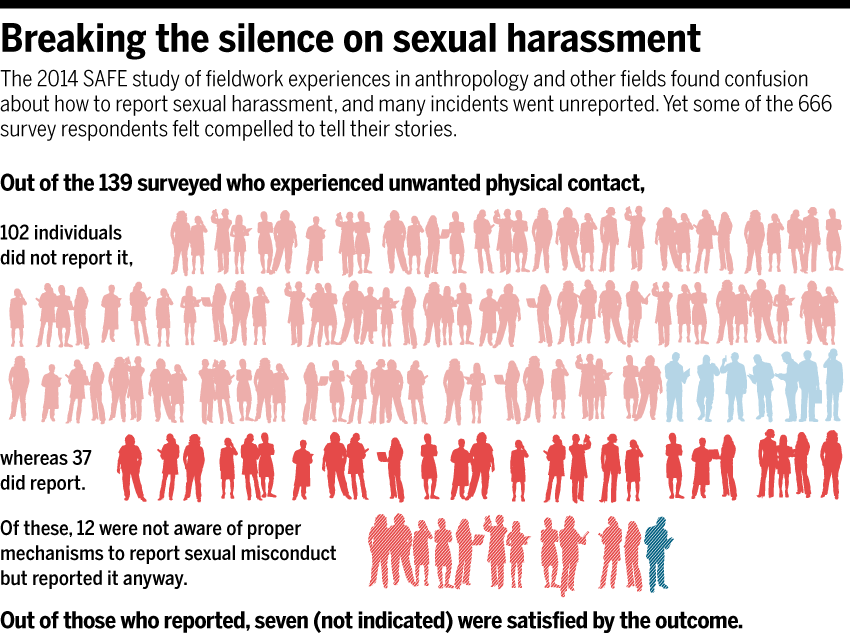 Drupal 6 requirements for sexual harassment
